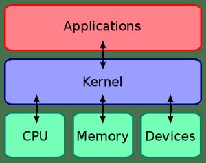 kernel Dicas do Certificação Linux