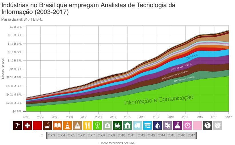 Industrias_no_Brasil_que_empregam_Analistas_de_Tecnologia_da_Informacao_2003-2017 Onde estão e quais são os empregos de T.I. no Brasil