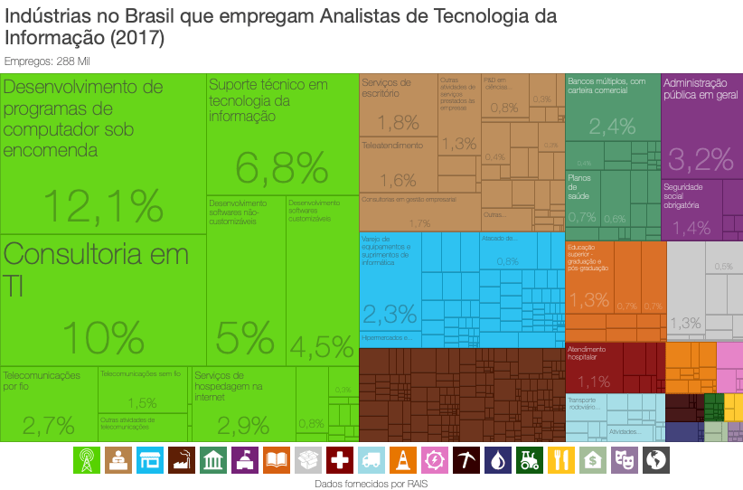 Industrias_no_Brasil_que_empregam_Analistas_de_Tecnologia_da_Informacao_2017 Onde estão e quais são os empregos de T.I. no Brasil