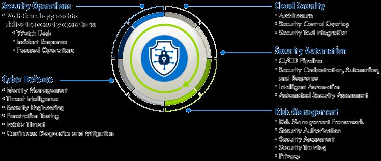 Cybersecurity-Graphic Seis Tecnologias que Todo Profissional de TI deve saber em 2020