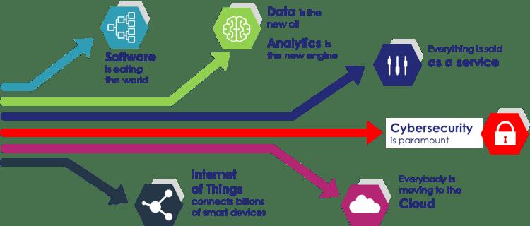 Massive_disruptions Seis Tecnologias que Todo Profissional de TI deve saber em 2020