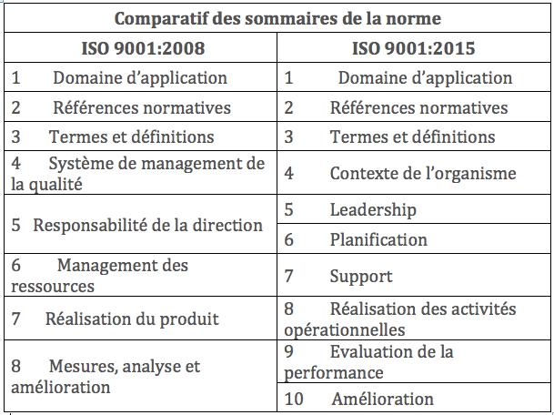 comparatif-des-sommaires-iso-9001-2008-et-2015