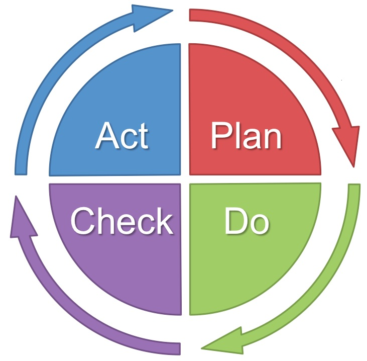 pdca-roue-de-deming-plan-do-check-act-qualite-iso-9001