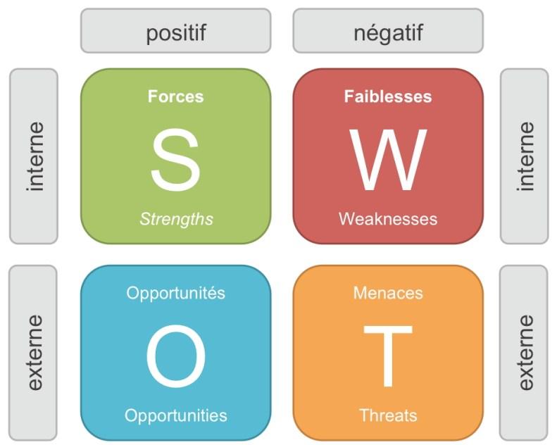 définition risque - SWOT AFOM
