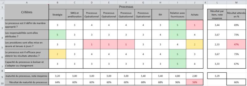 performance des processus 9.3.2