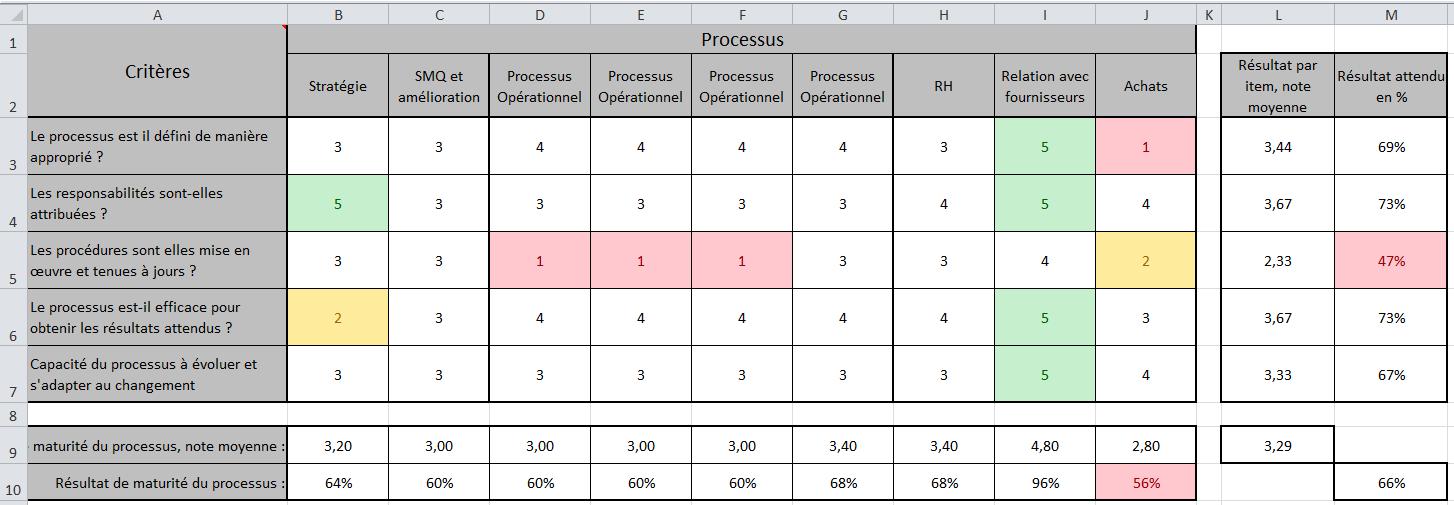 outil pour mesurer la performance des processus