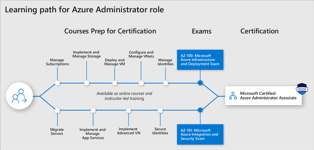 microsoft infrastructure diagram 2005 pontiac vibe radio wiring certification training the complete guide updated for 2019 mca azure administrator