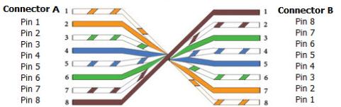 Cisco CCENT  CCNA Lab Cables Explained