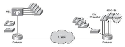 CCNA Voice: Functions of Voice Ports in a Gateway