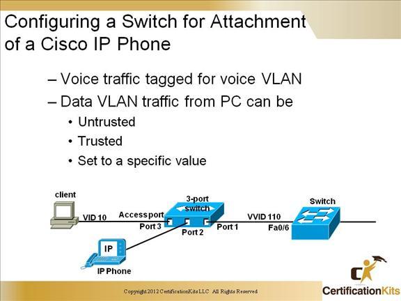 Cisco CCNP SWITCH Voice & Video – CertificationKits.com