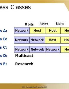 Cisco ccna ip address classes subnetting also addressing and part iii  certificationkits rh