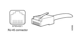 CCNA Certification: Console & AUX Cabling Guide