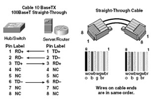 CCNA 200-125 Exam: LAN and WAN Cabling for Cisco Devices