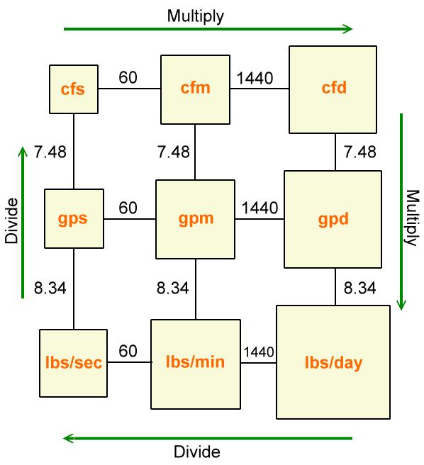 Math Unit Conversion Box Method Water Operator Certification