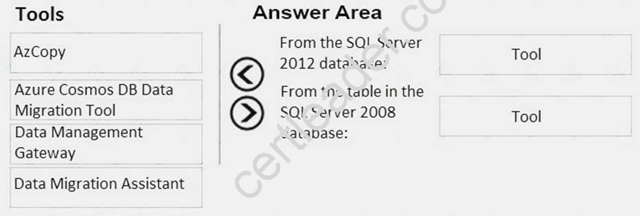 Microsoft AZ-301 Exam Questions and Answers 2019