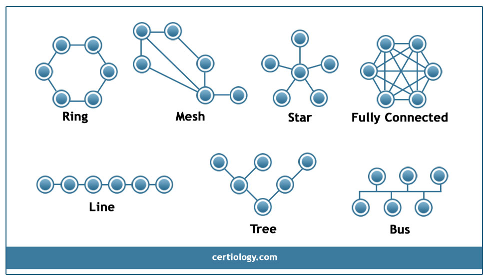 Network Topology Star Bus Ring Topology Tree Hybrid And