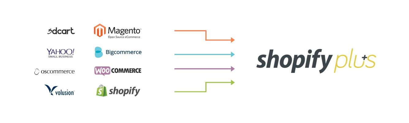 Shopify-Plus-Development