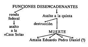 Evolución de la novela hispanoamericana en el siglo XIX