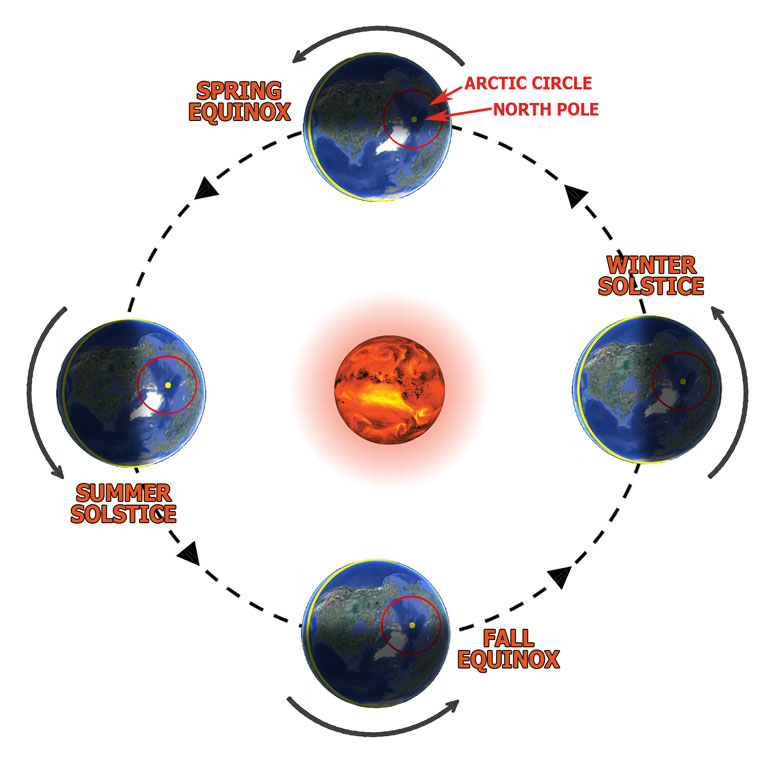 earth tilt and seasons diagram epiphone les paul jr wiring climate science investigations south florida temperature over time from above