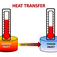 Diagram Of The Transfer Kinetic Energy 2016 Dodge Ram 7 Pin Trailer Wiring Heat Transfers Solar Cooker Challenge