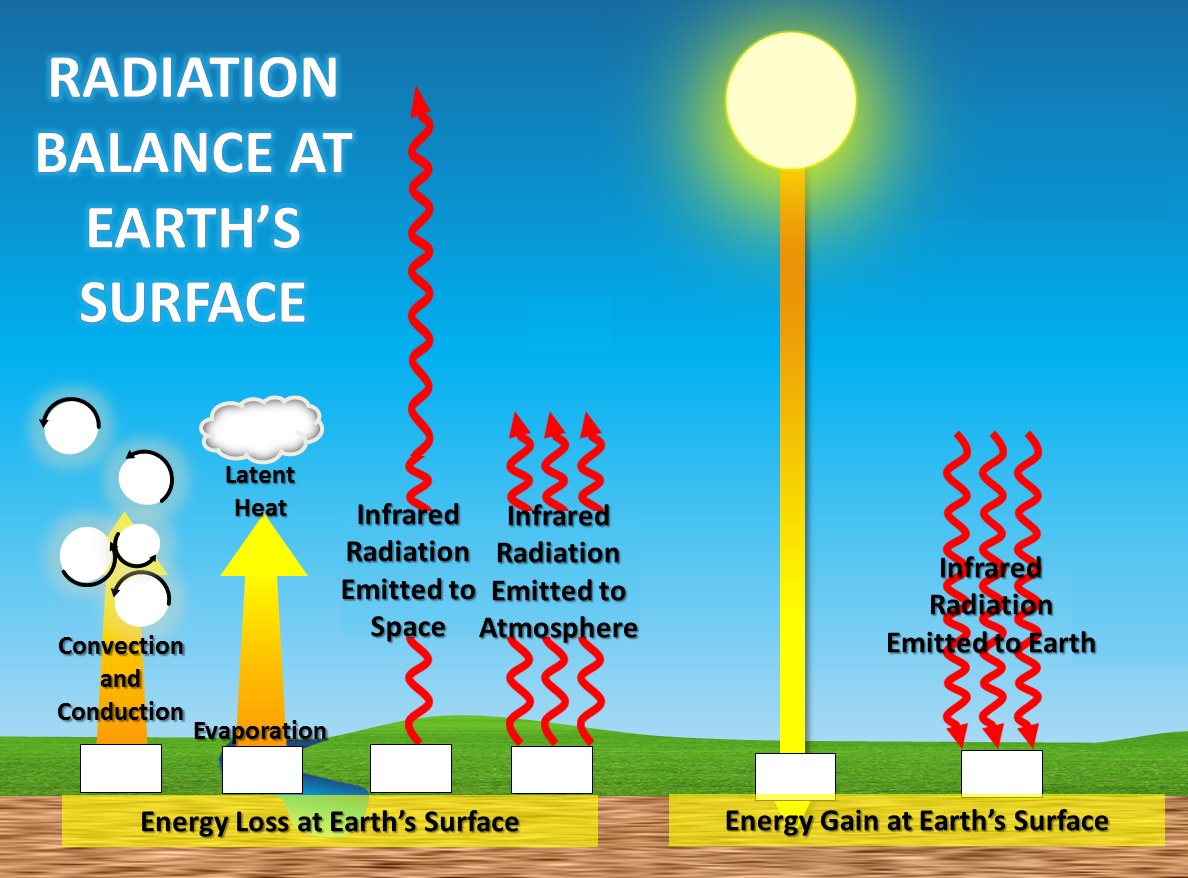 What Type Of Radiation Does The Earth Emit