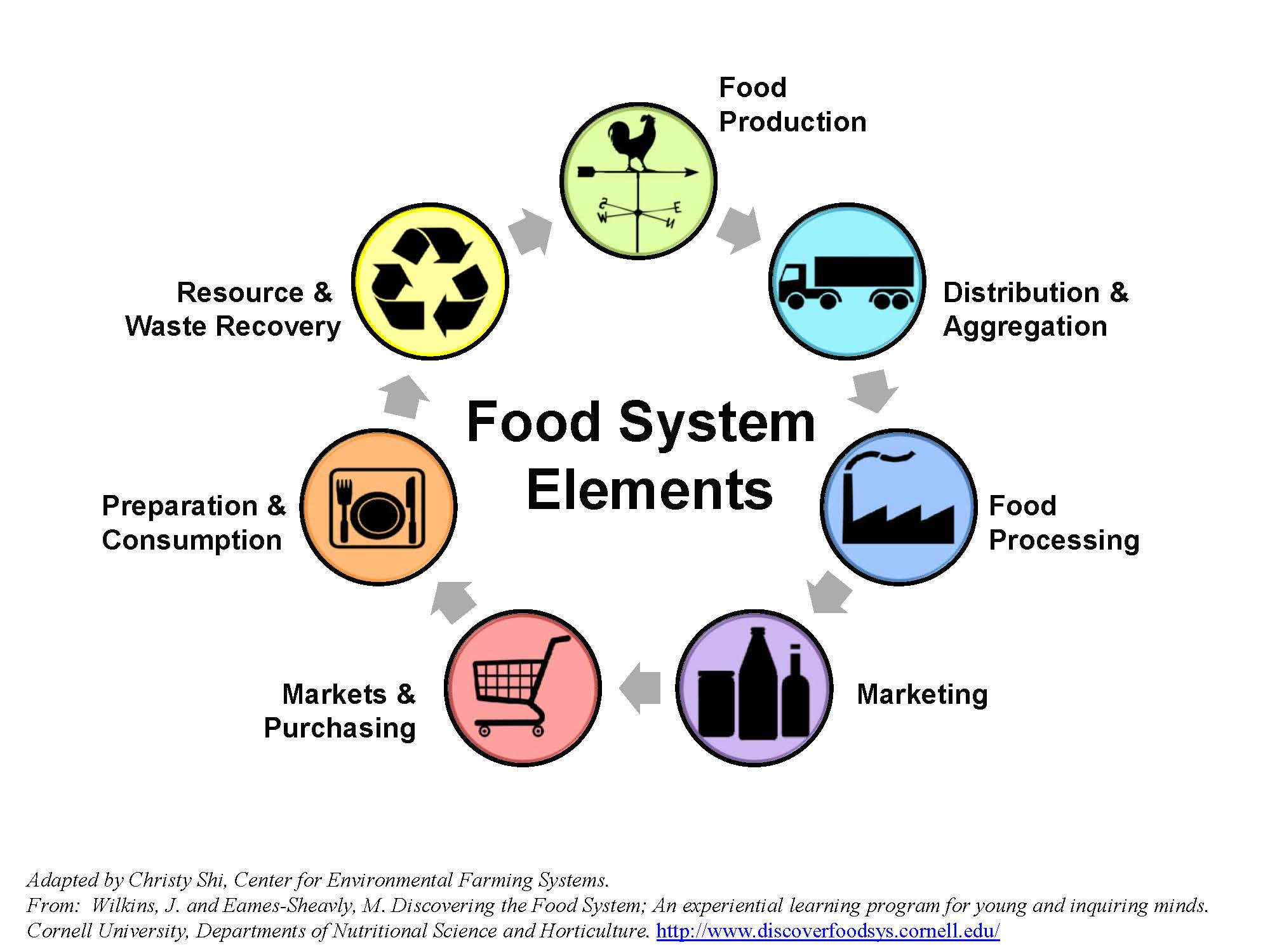 hight resolution of food system supply chain diagram