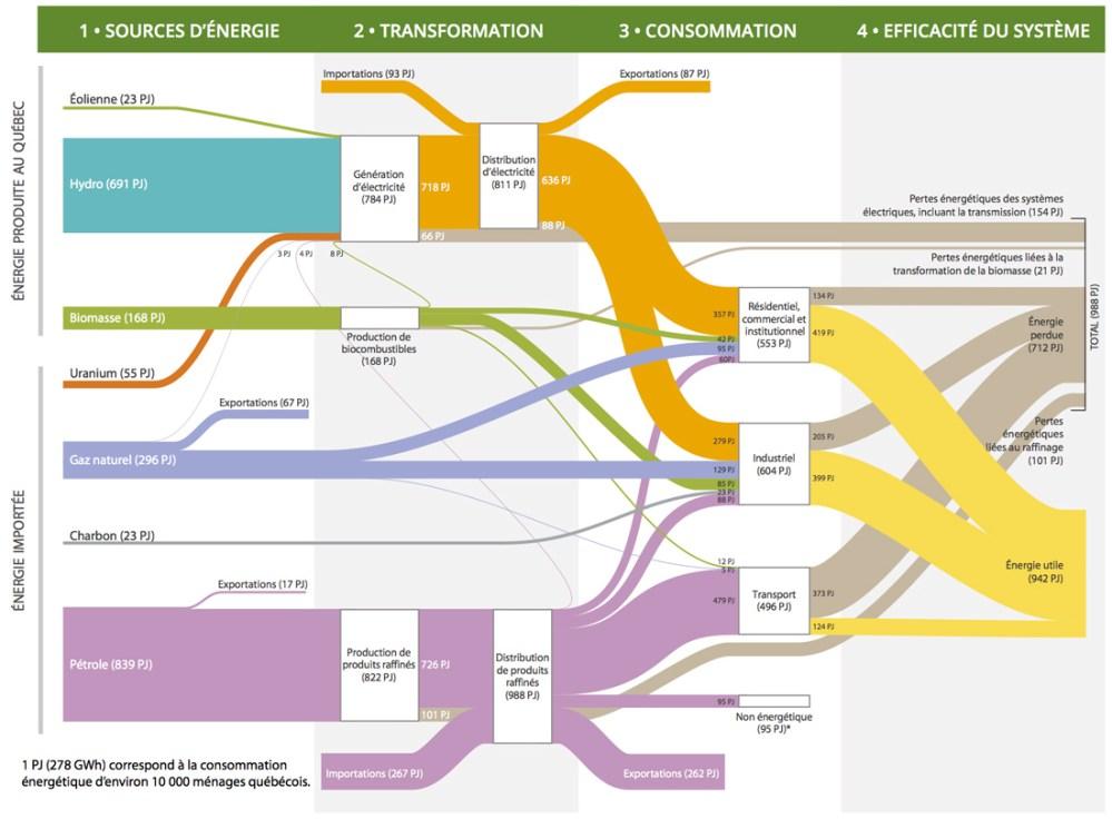 medium resolution of figure 1 sankey diagram of quebec s energy system in 2012