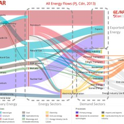 How To Draw A Sankey Diagram Scale 1999 Suzuki Hayabusa Wiring User S Guide For The Cesar Caness Energy Carbon Diagrams Showing Flows Of In Canada 2013 Modified From An Image Created On Website Http Www Cesarnet Ca Visualization