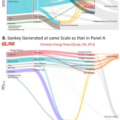 How To Draw A Sankey Diagram Scale Mazda B2000 Alternator Wiring User S Guide For The Cesar Caness Energy Carbon Diagrams Figure 7