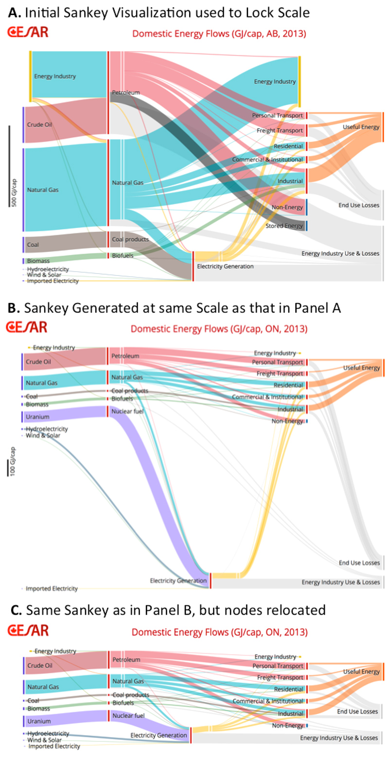 sankey diagram of wind kia rio wiring keyless entry user s guide for the cesar caness energy carbon diagrams figure 7