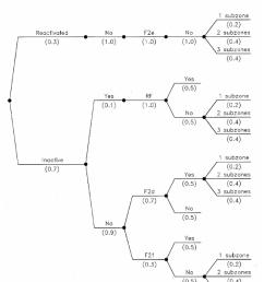 logic tree diagram [ 1800 x 2494 Pixel ]