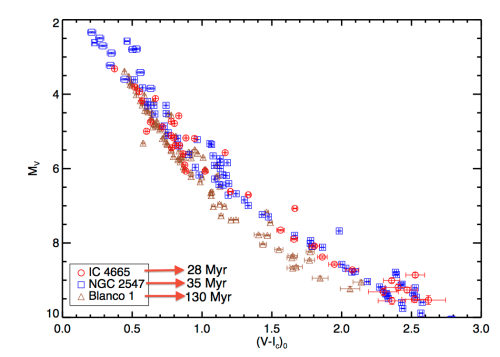 small resolution of comparing the location of a star on a h r diagram or an empirical color magnitude diagram with stellar models this technique is most effective when the