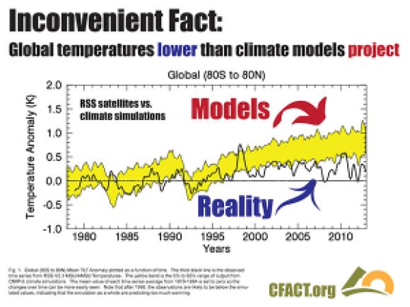 COP 21 slides temperature models v reality