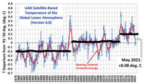 Ocean, Global Temp Link plainly seen ( Give me 2 La Nina Coladas and Watch What Happens) 1