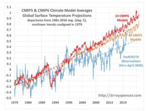 Don't lose sleep over the latest UN climate report 1