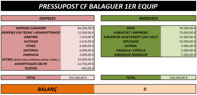 pressupost-final-cf-balaguer-1er-equip-temporada-2016-2017