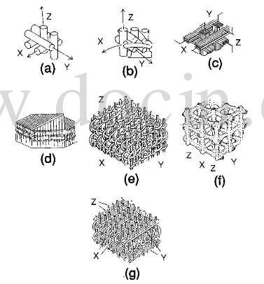 Structural Geometry of 3D carbon-carbon composite fabrics.