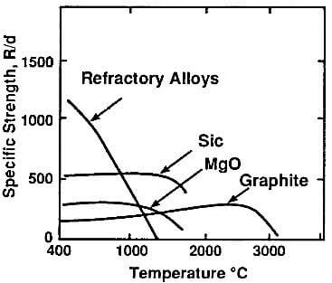 Mechanical properties of molded graphite-modulus and strength