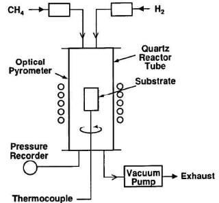 Deposition system and apparatus of pyrolytic graphite