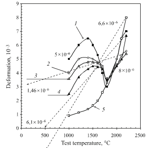 Thermal stabilization of 2D carbon-carbon composite object
