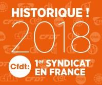 La CFDT devient première organisation syndicale en France