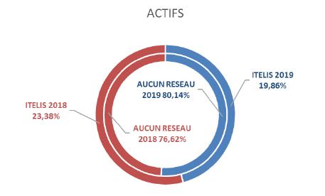 Texte de remplacement généré par une machine: ACTIFS  AUCUN RESEAU  ITEMS 2018  23,38K  AUCUN RESEAU  ITELIS 2019