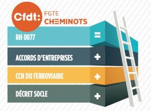 cfdt-decret-socle-acte2