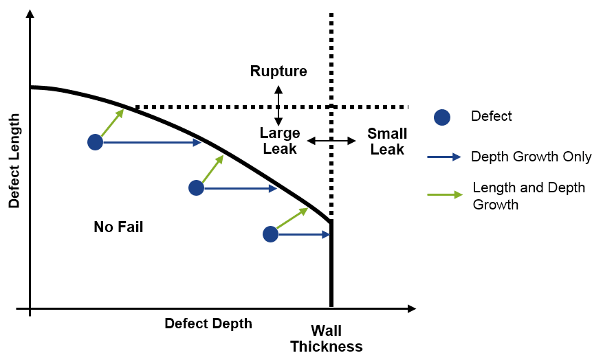 Effect of Defect Length Growth on Pipelines