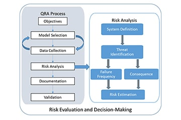 Risk Evaluation and Decision Making Process