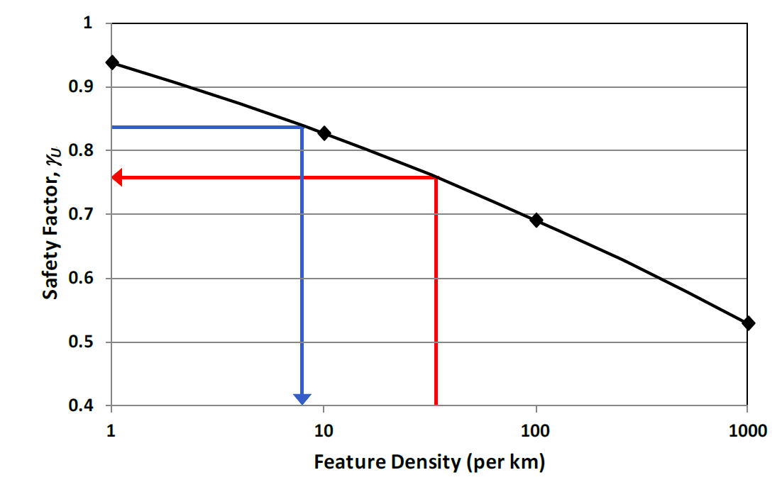 Example of relationship between the safety factor and feature density