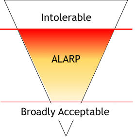 The ALARP Principle