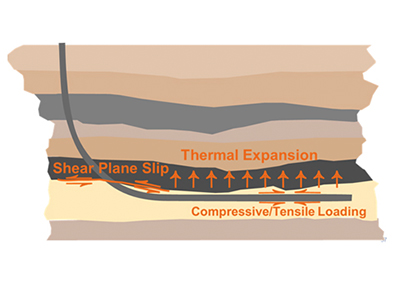 Exploring well operations and reservoir processes affecting shear