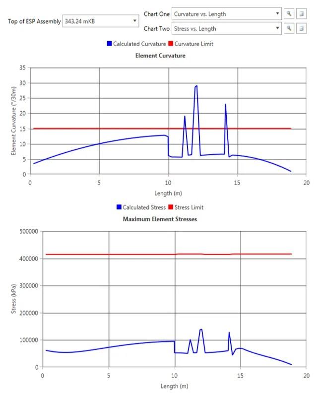 ESP Bend Detailed Analysis