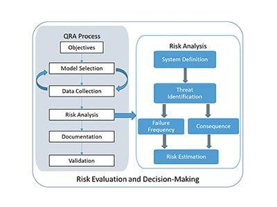 IPC 2018 Presentation Quantitative Risk Analysis for Transmission Pipelines